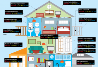 Which Home Improvements Add The Most Value? image